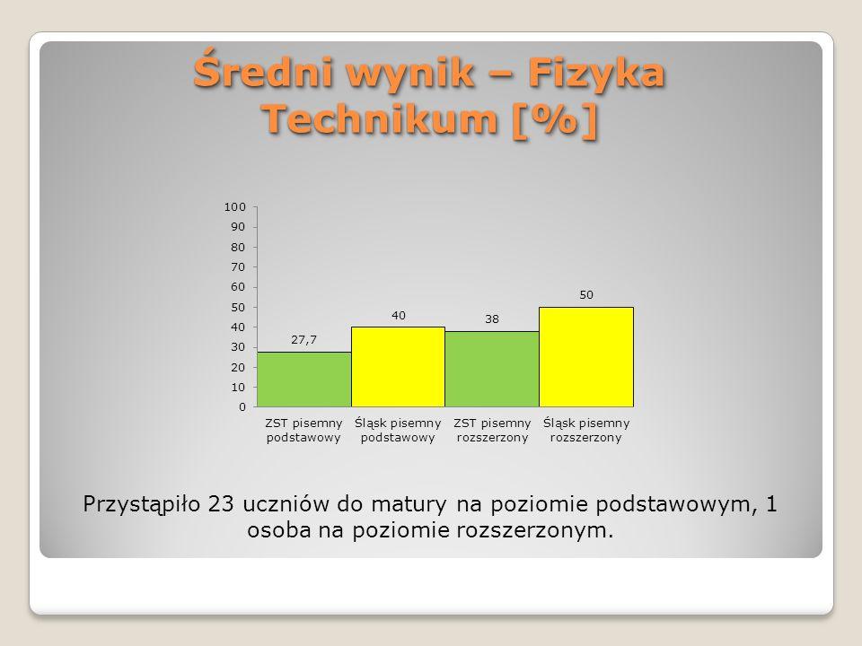 Średni wynik – Fizyka Technikum [%]